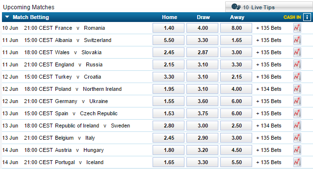 William Hill odds Euro 2016